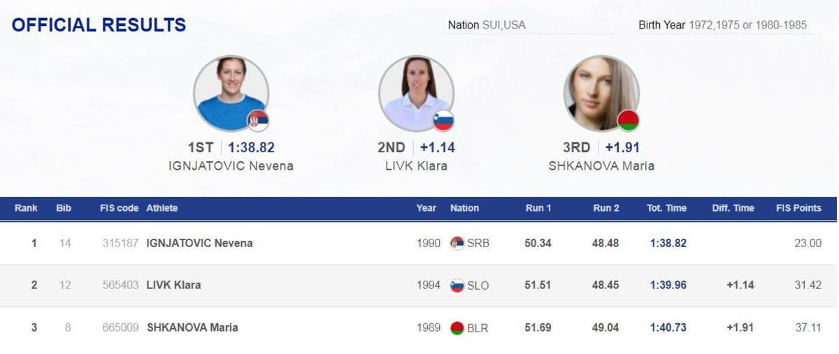 Горнолыжница Мария Шканова заняла третье место на соревнованиях в Словении.png